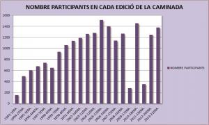Resum de participants en les 21 edicions